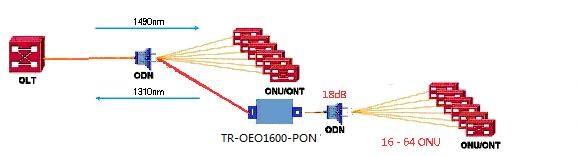 交换设备 光纤放大器